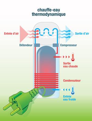 Schéma d'un chauffe-eau thermodynamique