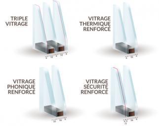 Schéma fenêtres : double, triple vitrage, isolation ,renforcées